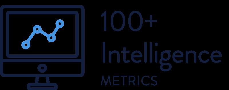 100+ Intelligence Metrics