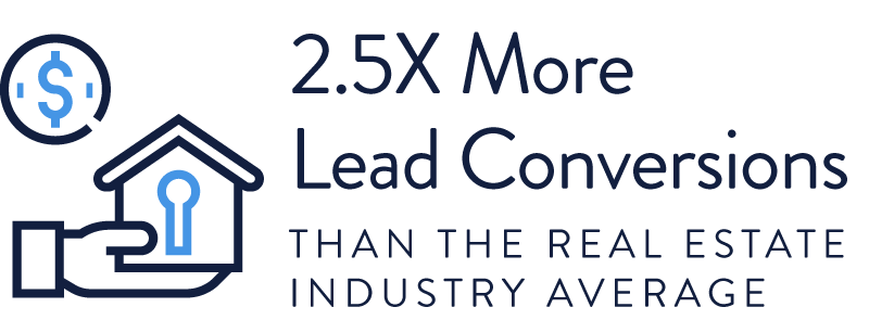 2.5X More Lead Conversions than the Real Estate Industry Average
